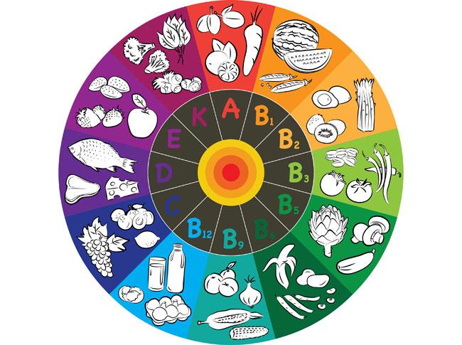 各種食物中所含的維他命