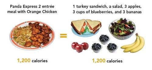 同樣的卡路里,不同的是你的選擇!