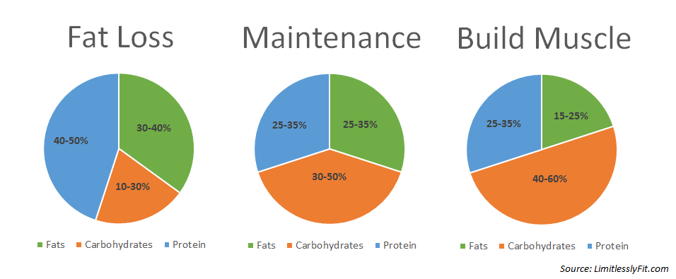 daily-macronutrients-ratio