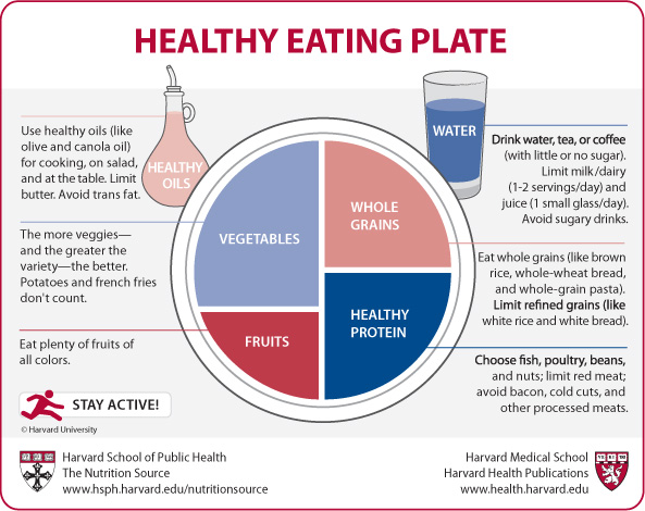 Source: health.harvard.edu